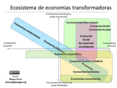 Ecosistema de economías transformadoras (Álvaro Porro, 2016 http://opcions.org/es/blog/que-son-las-economias-transformadoras)